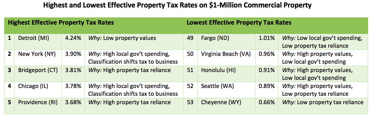 Honolulu Property Tax Rate