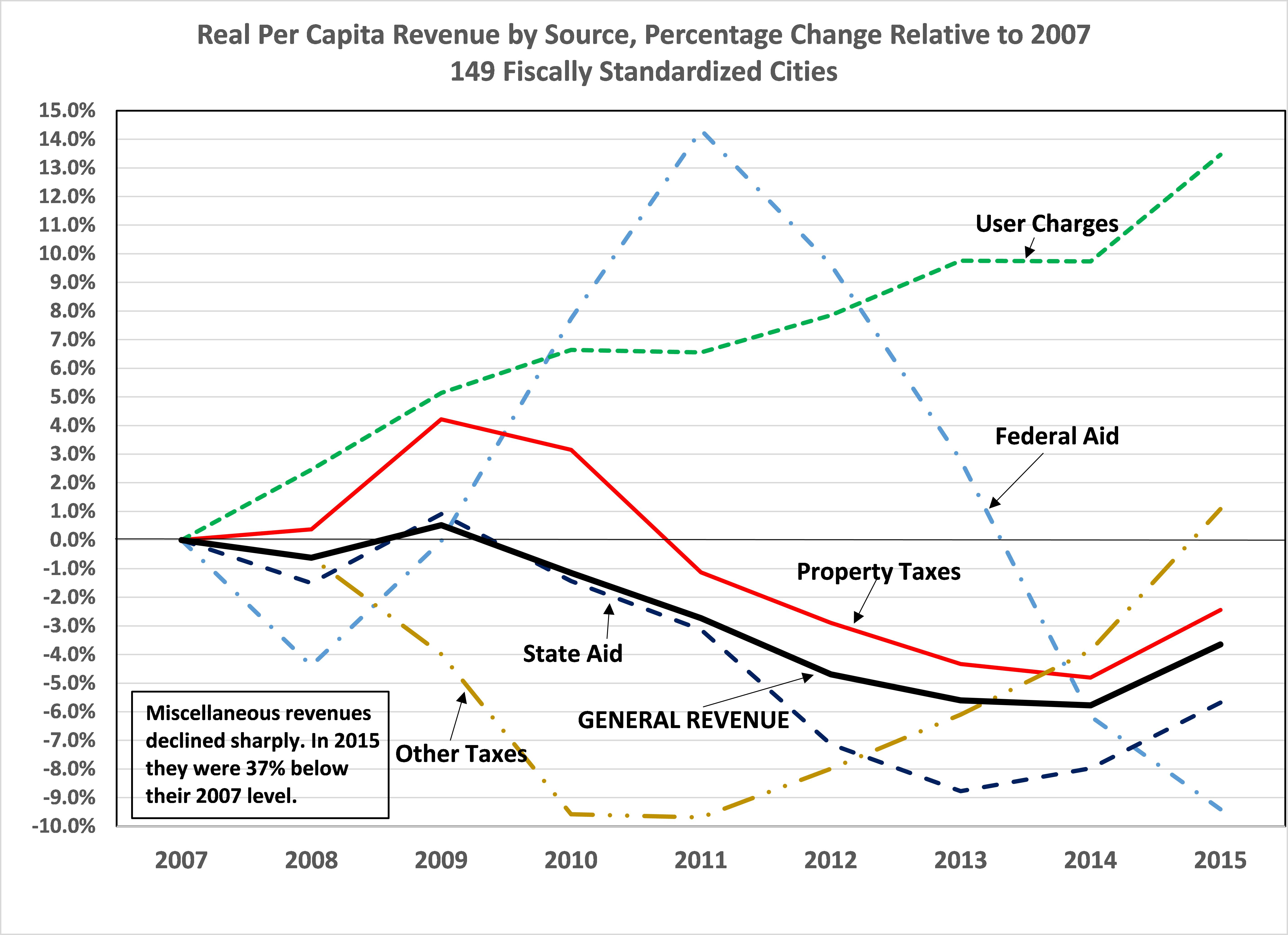 A chart showing average annual per-capita revenues from different sources for the 150 cities in the Lincoln Institute of Land Policy's Fiscally Standardized Cities database.