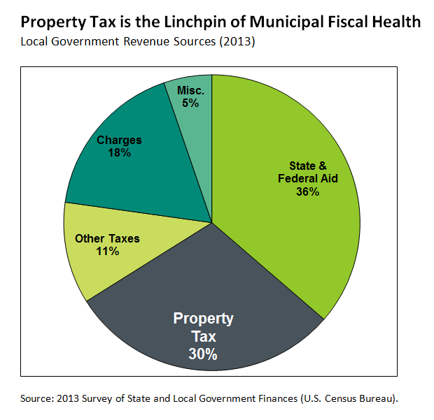 Valuation and Taxation | Lincoln Institute of Land Policy